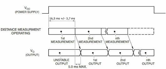 Sekvence měření snímače vzdálenosti