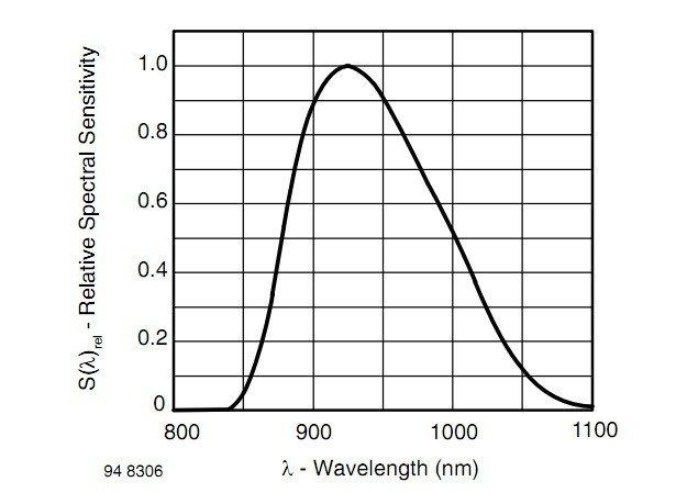 Czułość fototranzystora TEFT4300 w funkcji długości fali